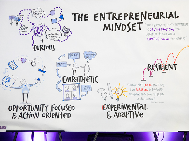 Images and text on a whiteboard describing the entrepreneurial mindset.